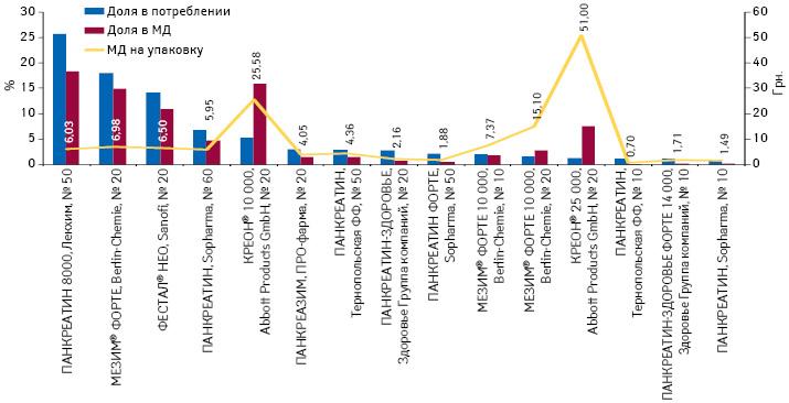 Топ-15 товарных позиций группы А09А А02 подоле впотреблении (натуральное выражение) ивмаржинальном доходе (МД) суказанием маржинального дохода наупаковку поданным за сентябрь 2015 г.