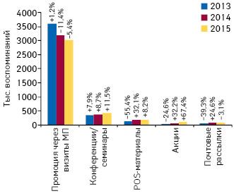 Динамика воспоминаний специалистов здравоохранения о различных видах промоции лекарственных средств поитогам 9 мес 2013–2015 гг., а также темпы их прироста/убыли посравнению саналогичным периодом предыдущего года