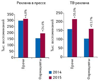 Динамика воспоминаний специалистов здравоохранения о рекламе лекарственных средств вспециализированной прессе инаТВ поитогам 9 мес 2014–2015 гг., а также темпы их прироста/убыли посравнению саналогичным периодом предыдущего года