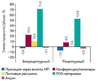 Темпы прироста/убыли количества воспоминаний специалистов здравоохранения о различных видах промоции лекарственных средств вразрезе рецептурного статуса поитогам 9 мес 2015 г. посравнению саналогичным периодом предыдущего года