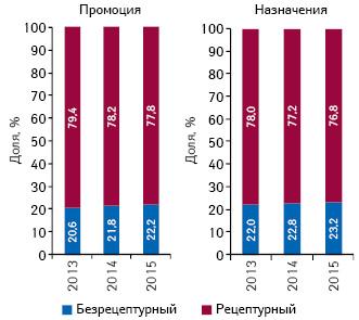 Структура воспоминаний врачей о различных видах промоции иназначений лекарственных средств вразрезе их рецептурного статуса поитогам 9 мес 2013–2015 гг.