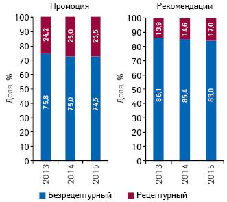 Структура воспоминаний фармацевтов о различных видах промоции ирекомендаций лекарственных средств вразрезе их рецептурного статуса поитогам 9 мес 2013–2015 гг.