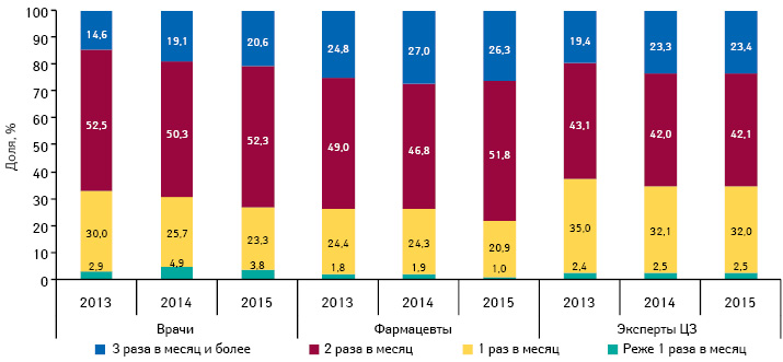 Удельный вес количества воспоминаний специалистов здравоохранения о промоции посредством медицинских представителей вразрезе частоты посещений поитогам 9 мес 2013–2015 гг.