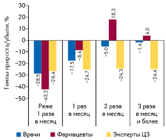 Темпы прироста/убыли количества воспоминаний специалистов здравоохранения о частоте визитов медицинских представителей поитогам 9 мес 2015 г. посравнению саналогичным периодом предыдущего года