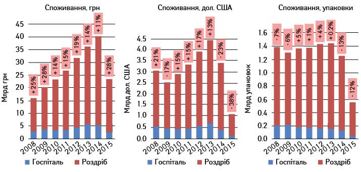 Споживання лікарських засобів вУкраїні у І півріччі 2015 р. (за даними «Фармстандарт»/ «PharmXplorer» компанії «Proxima Research»)
