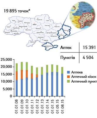 Структурна динаміка роздрібної мережі вУкраїні, 2008–2015 (за даними «Фармстандарт»/«PharmXplorer» компанії «Proxima Research»)