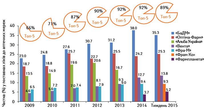 Структурна динаміка оптового сегменту фармринку України, 2009–2015 (за даними «Фармстандарт»/ «PharmXplorer» компанії «Proxima Research»)