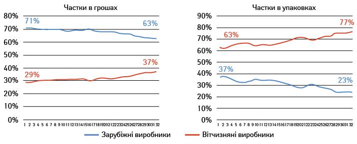 Динаміка поділу роздрібного ринку між вітчизняними та зарубіжними виробниками, І півріччя 2015 р. (за даними «Фармстандарт»/ «PharmXplorer» компанії «Proxima Research»)