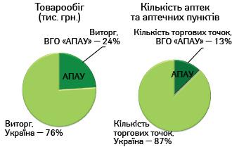 Позиції ВГО «АПАУ» у структурі українського аптечного ринку станом наІІІ кв. 2014 р.