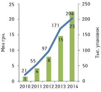 Динамика аптечных продаж препарата ТИВОРТИН® АСПАРТАТ вденежном инатуральном выражении в2010–2014 гг.