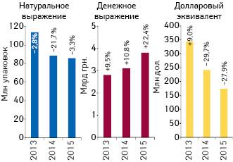 Объем аптечных продаж лекарственных средств вденежном инатуральном выражении, а также вдолларовом эквиваленте (покурсу Reuters) поитогам октября 2013–2015 гг. суказанием темпов прироста/убыли посравнению саналогичным периодом предыдущего года
