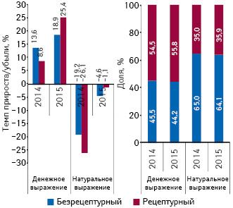 Структура аптечных продаж лекарственных средств вразрезе рецептурного статуса вденежном инатуральном выражении, а также темпы прироста/убыли их реализации поитогам октября 2014–2015 гг. посравнению саналогичным периодом предыдущего года