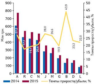 Динамика аптечных продаж лекарственных средств вразрезе топ-10 групп АТС-классификации 1-го уровня вденежном выражении поитогам ноября 2013–2015гг. суказанием темпов прироста/убыли их реализации посравнению саналогичным периодом предыдущего года