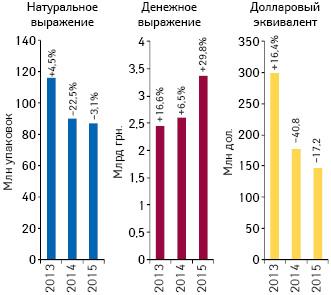 Объем поставок лекарственных средств ваптечные учреждения вденежном инатуральном выражении, а также вдолларовом эквиваленте (покурсу Reuters) поитогам ноября 2013–2015гг. суказанием темпов прироста/убыли посравнению саналогичным периодом предыдущего года