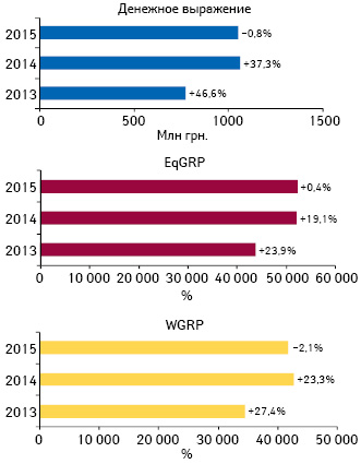 Динамика объема инвестиций***** фармкомпаний врекламу лекарственных средств наТВ поитогам ноября 2013–2015гг. суказанием темпов прироста/убыли посравнению саналогичным периодом предыдущего года