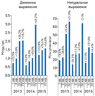 Объем госпитальных закупок лекарственных средств вденежном инатуральном выражении за период сI кв. 2013 поIII кв. 2015 г. суказанием темпов прироста/убыли посравнению саналогичным периодом предыдущего года