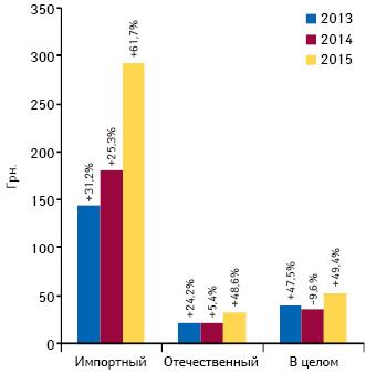 Средневзвешенная стоимость 1 упаковки препаратов зарубежного иотечественного производства всегменте госпитальных закупок поитогам 9 мес 2013–2015 гг. суказанием прироста/убыли посравнению саналогичным периодом предыдущего года