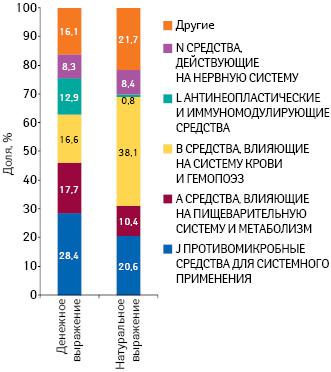 Удельный вес препаратов групп АТС- классификации пообъему госпитальных поставок вденежном инатуральном выражении поитогам 9 мес 2015 г.