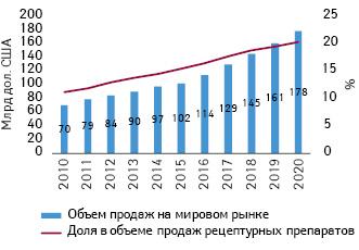 Объем продаж орфанных препаратов вденежном выражении намировом рынке в2010–2014гг. ипрогноз до2020г. суказанием их доли вобъеме продаж рецептурных лекарственных средств
