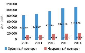Средние затраты на1орфанный инеорфанный препараты в2010–2014гг. вСША для лечения 1пациента втечение года.