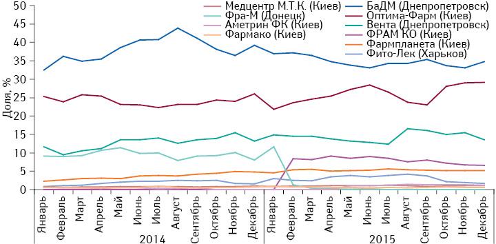 Удельный вес топ-10 дистрибьюторов вобъеме поставок лекарственных средств ваптечные учреждения вденежном выражении за период сянваря 2014 подекабрь 2015 г.