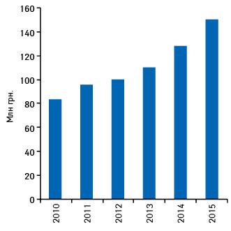 Динамика объема аптечных продаж препарата КАНЕФРОН® Н вденежном выражении в2010–2015гг.