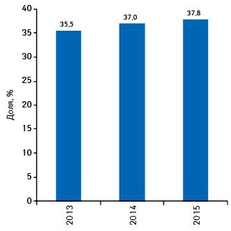 Удельный вес КАНЕФРОНА Н вконкурентной группе препаратов G04B X50** вденежном выражении поитогам 2013–2015гг.