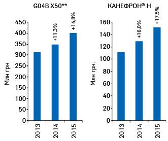 Динамика объема аптечных продаж КАНЕФРОНАН илекарственных средств конкурентной группы G04B X50** вденежном выражении поитогам 2013–2015гг. суказанием темпов прироста посравнению саналогичным периодом предыдущего года