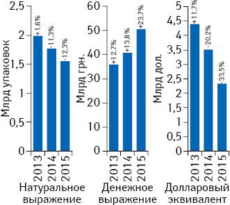 Объем розничной реализации товаров «аптечной корзины» вденежном инатуральном выражении, а также вдолларовом эквиваленте (покурсу Reuters) за 2013–2015 гг. суказанием темпов прироста/убыли посравнению спредыдущим годом