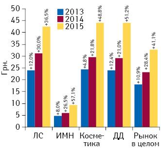 Динамика средневзвешенной стоимости 1 упаковки различных категорий товаров «аптечной корзины» за 2013–2015 гг. суказанием темпов прироста посравнению спредыдущим годом