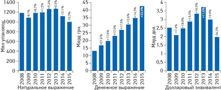 Динамика аптечных продаж лекарственных средств вденежном инатуральном выражении, а также вдолларовом эквиваленте (покурсу Reuters) за 2008–2015 гг. суказанием темпов прироста/убыли посравнению спредыдущим годом