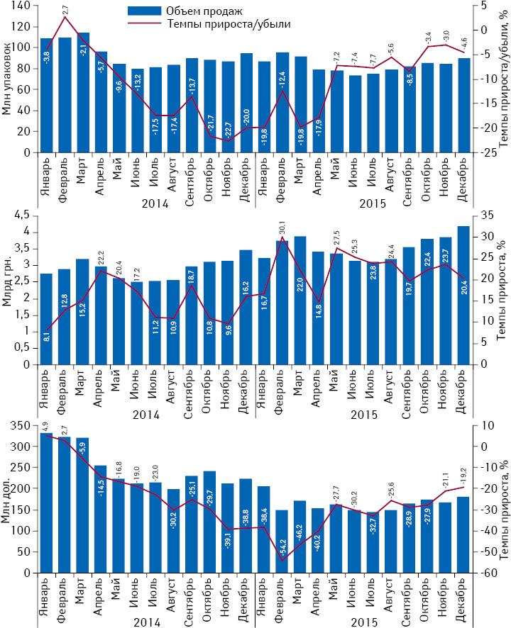 Помесячная динамика аптечных продаж лекарственных средств внатуральном иденежном выражении, а также долларовом эквиваленте (покурсу Reuters) сянваря 2014 подекабрь 2015 г. суказанием темпов прироста/убыли посравнению саналогичным периодом предыдущего года