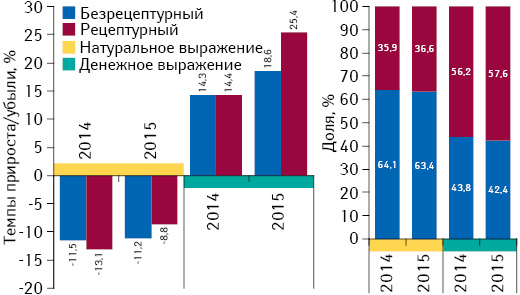 Структура аптечных продаж рецептурных ибезрецептурных лекарственных средств вденежном инатуральном выражении, а также темпы прироста/убыли их реализации за 2014–2015 гг. посравнению спредыдущим годом