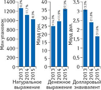 Объем поставок лекарственных средств ваптечные учреждения вденежном инатуральном выражении, а также вдолларовом эквиваленте (покурсу Reuters) за 2013–2015 гг. суказанием темпов прироста/убыли посравнению спредыдущим годом