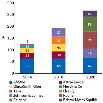 Что ожидает фармацевтические компании в2016 г.?