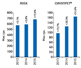 Динамика объема аптечных продаж СИНУПРЕТА ипрепаратов его конкурентной группы R05X вденежном выражении поитогам 2013–2015гг. суказанием темпов прироста посравнению саналогичным периодом предыдущего года