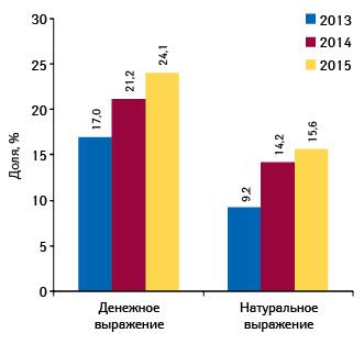 Удельный вес СИНУПРЕТА вконкурентной группе препаратов R05X вденежном инатуральном выражении в2013–2015гг.