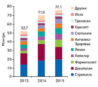Объем медиаинвестиций сегмента «Средства отболи вгорле» побрэндам за 2013–2015гг.