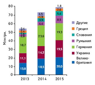 Объем медиаинвестиций сегмента «Средства отболи вгорле» постранам-производителям за2013–2015гг.