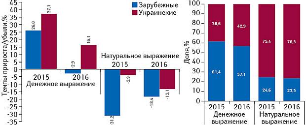 Бриф анализ фармрынка: итоги февраля 2016г.