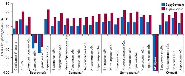 Аптечные продажи врегионах Украины поитогам 2015 г. Helicopter view