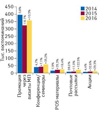 Бриф-анализ фармрынка: итоги февраля 2016г.