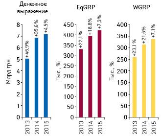Динамика объема инвестиций фармкомпаний врекламу лекарственных средств наТВ, уровня контакта саудиторией EqGRP ирейтингов WGRP поитогам 2013–2015 гг. суказанием темпов их прироста посравнению саналогичным периодом предыдущего года
