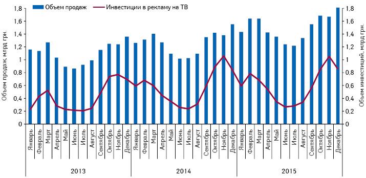 Динамика инвестиций врекламу лекарственных средств наТВ иобъем аптечных продаж безрецептурных препаратов поитогам 2013–2015 гг.