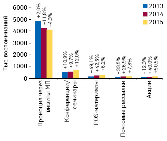 Динамика воспоминаний специалистов здравоохранения о различных видах промоции лекарственных средств поитогам 2013–2015 гг., а также темпы их прироста/убыли посравнению спредыдущим годом