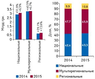 Объем инвестиций фармкомпаний врекламу лекарственных средств наТВ потипам каналов поитогам 2014–2015 гг. суказанием темпов прироста посравнению саналогичным периодом предыдущего года, а также структура инвестиций поитогам 2014–2015 гг.