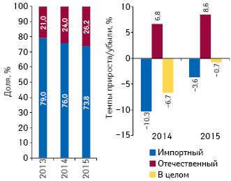 Удельный вес количества воспоминаний специалистов здравоохранения о различных видах промоции препаратов отечественного изарубежного производства (повладельцу лицензии) поитогам 2013–2015 гг., а также темпы их прироста/убыли посравнению спредыдущим годом