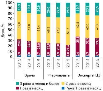 Удельный вес количества воспоминаний специалистов здравоохранения о промоции посредством медицинских представителей вразрезе частоты их посещений поитогам 2013–2015 гг.