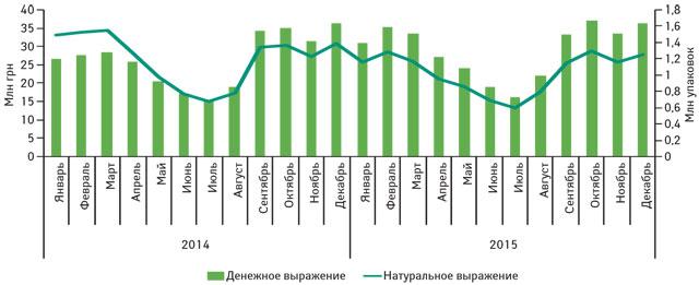 Помесячная динамика продаж препаратов группы R01A A07 Ксилометазолин в2014 г. и2015 г. вденежном инатуральном выражении