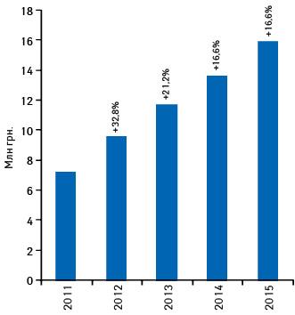 Динамика объема аптечных продаж ИМУПРЕТА вденежном выражении поитогам 2011–2015гг. суказанием темпов прироста относительно предыдущего года